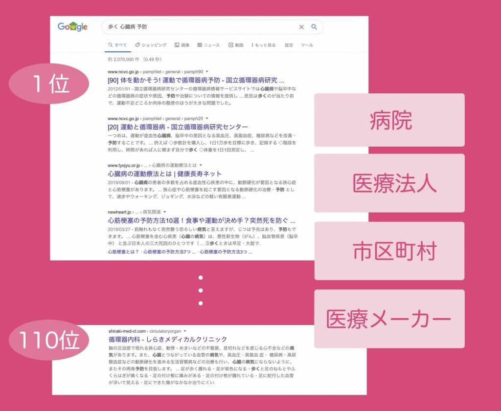 YMYLのGoogle検索結果例