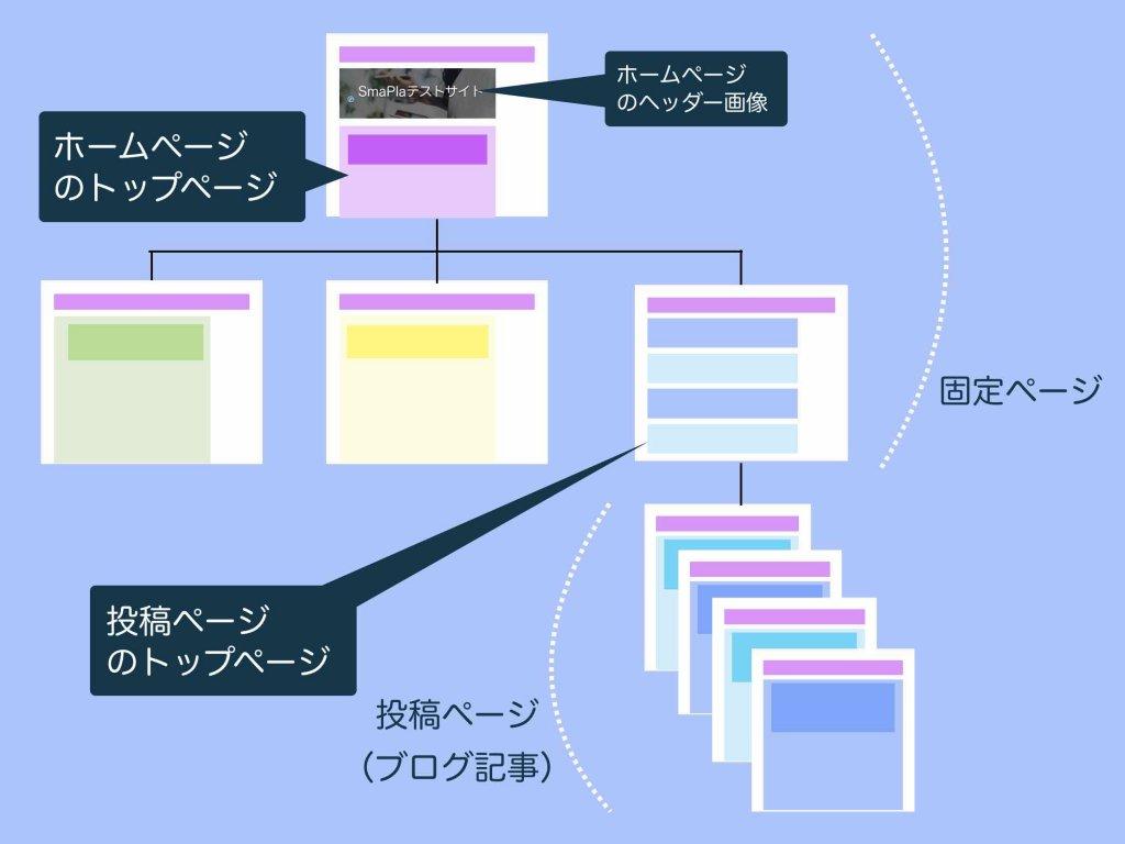 ホームページの構成を図解