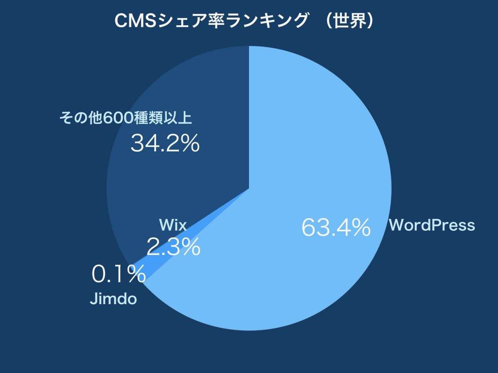 CMSシェア率ランキング(世界)