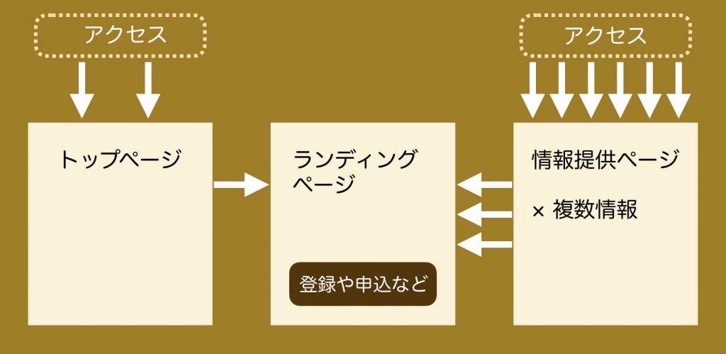 ホームページ構成の考え方(集客用の場合)