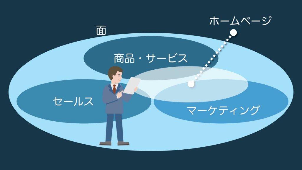 ホームページ始め方(全体像イメージ図)