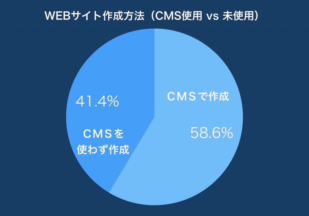 ホームページ自作(CMSシェア率ランキング)