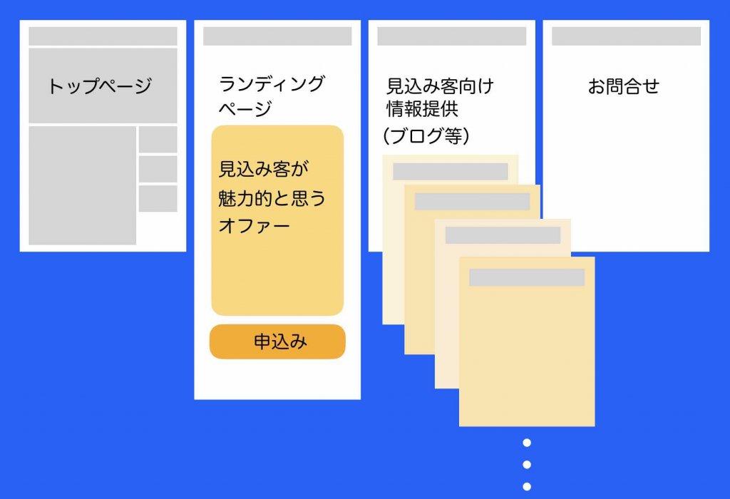 集客できるホームページ構成例
