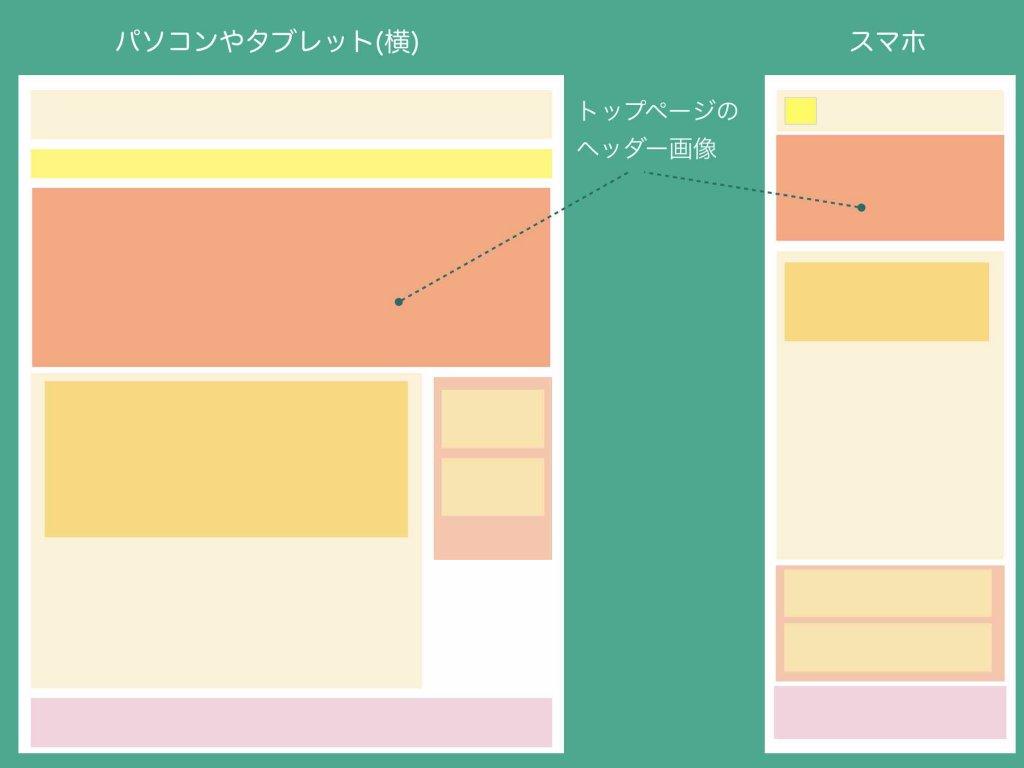 ホームページ構成パーツ名称の詳細説明(トップページ)