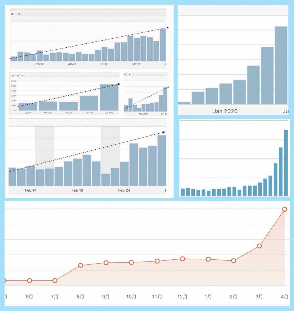 コーポレートサイトを集客(見込み客獲得用)に徹した場合に得られる成果例(グラフ)