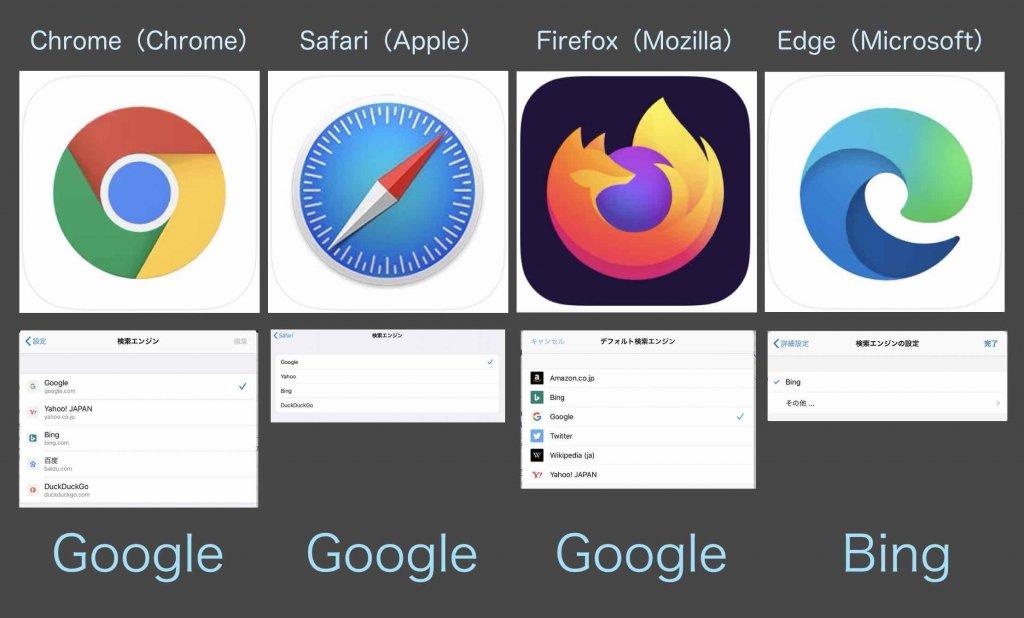 ブラウザアプリ(Chrome、Safari、Firefox、Edge)とデフォルトの検索エンジン