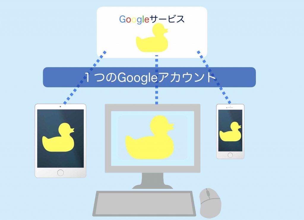 異なる端末でGoogleサービスを活用するイメージ図解