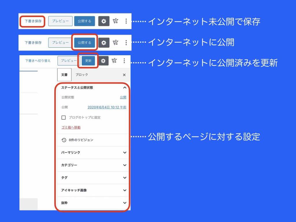 ワードプレスでのホームページのページ保存方法例