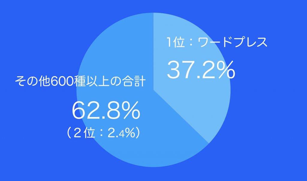 ホームページ自作で使われるツールはワードプレスがシェア率37.2%(グラフ)