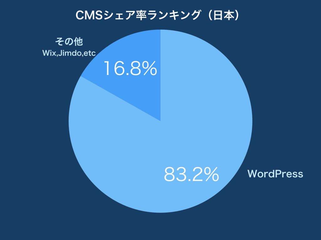 CMSシェア率ランキング(国内)