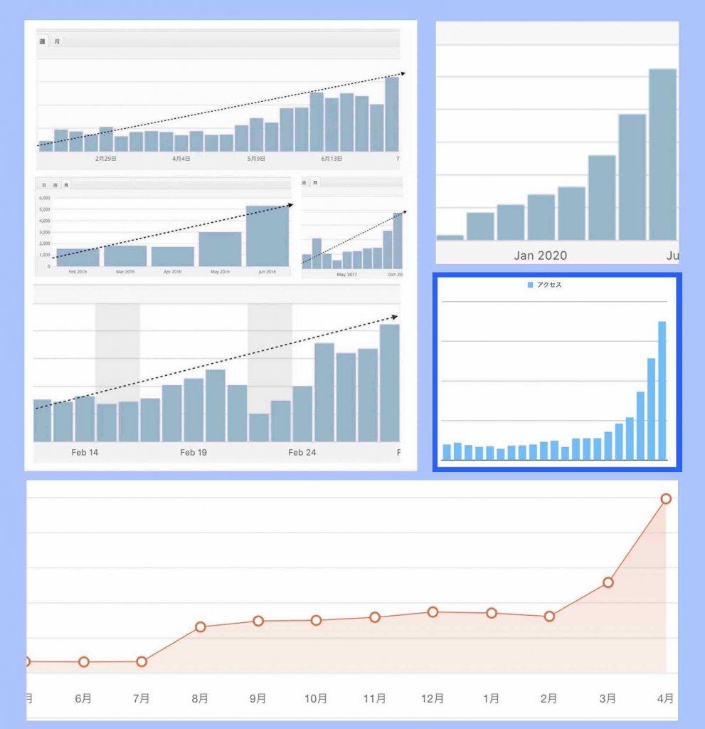 ホームページ自作アクセス数推移グラフ(2020年6月時)