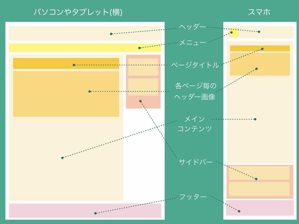 ホームページ構成パーツ名称の詳細説明(通常ページ)