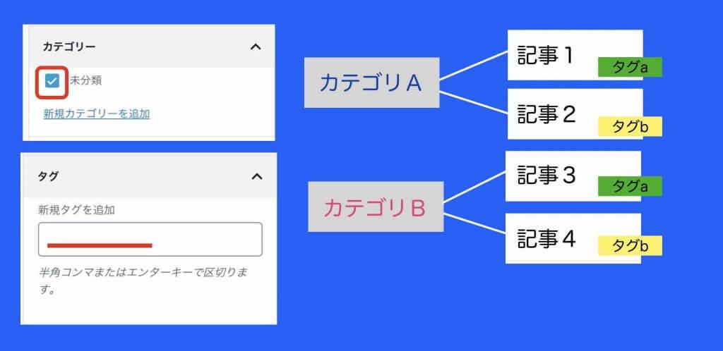 ワードプレスのホームページにおけるカテゴリとタグの図解説明