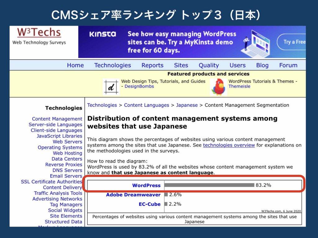 CMSシェア率ランキングトップ3(日本国内)
