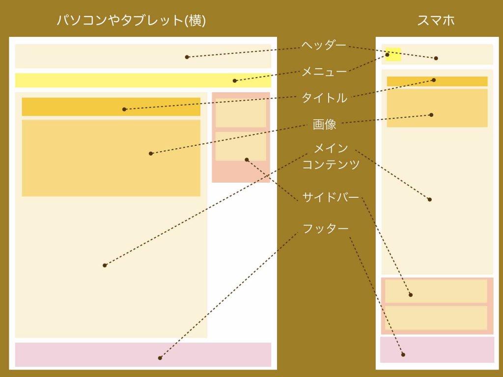 ページ内構成の基本的な考え方(ホームページ各構成パーツの名称)
