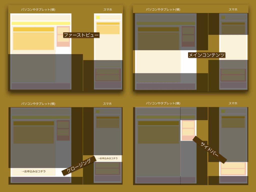 ホームページ構成要素(ファーストビュー、メインコンテンツ、クロージング、サイドバー)