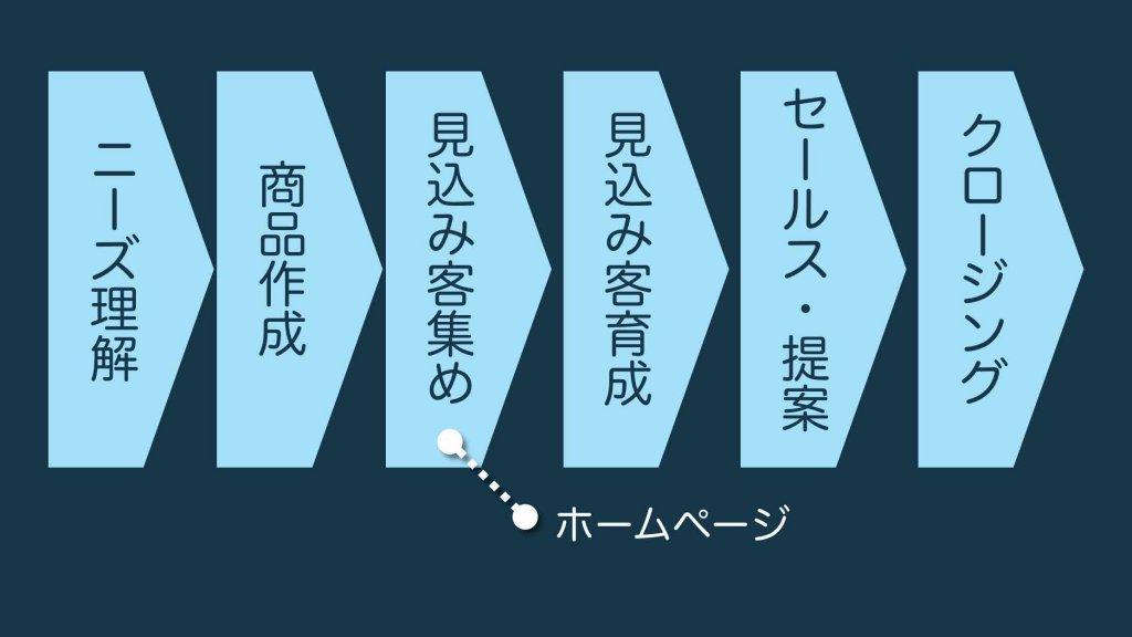 ホームページ始め方(全体像フロー)