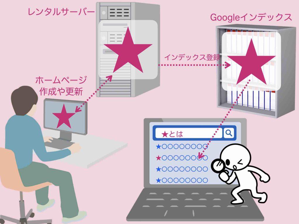 ホームページのインデックスに登録から検索結果に出てくるまでの仕組み図解