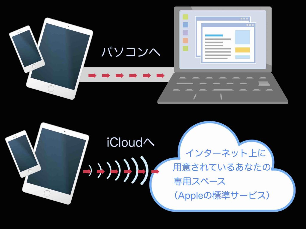 iPhoneやiPadのバックアップをパソコンにずる場合とクラウド(iCloud)に行う場合のイメージ図