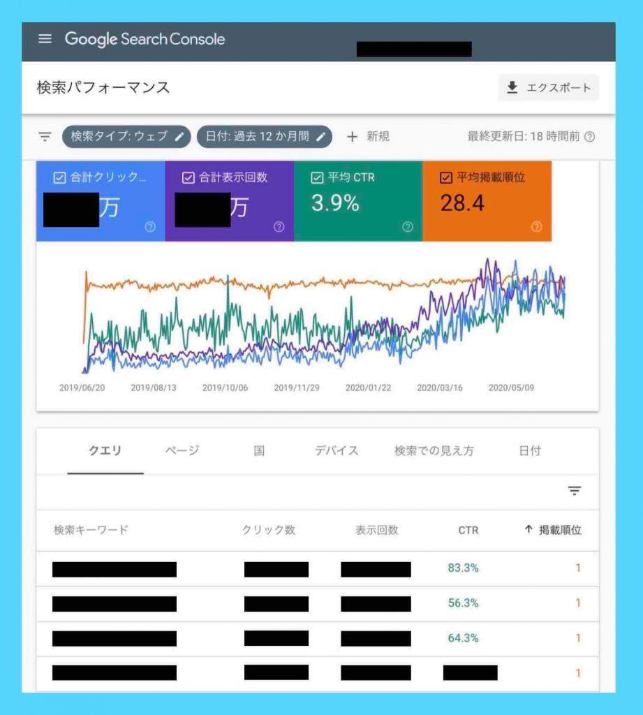 ホームページの検索順位が自動で分かるGoogleサーチコンソールのグラフ表示例