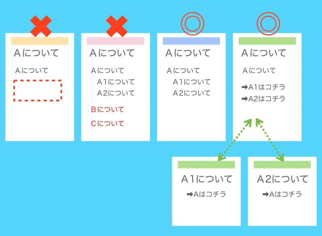 網羅性に関する記事の書き方と記事分割の説明を図解