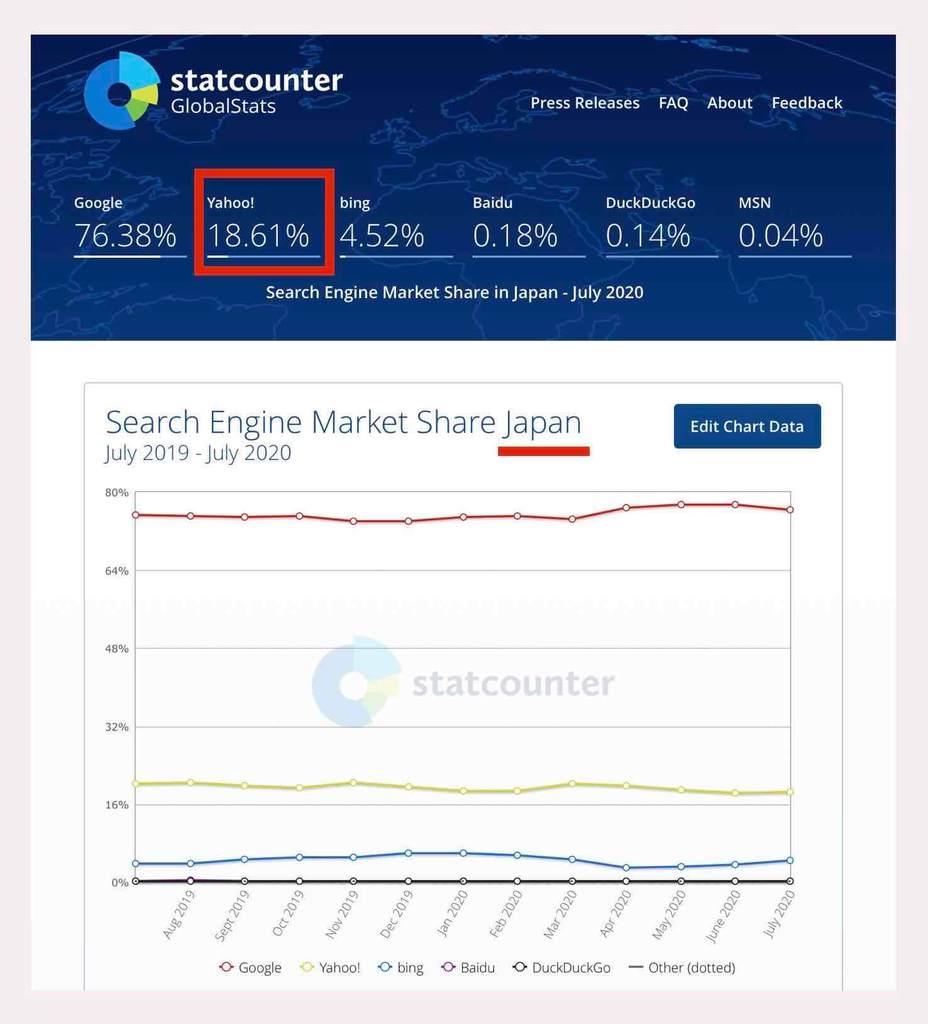検索エンジン利用シェア率(日本)