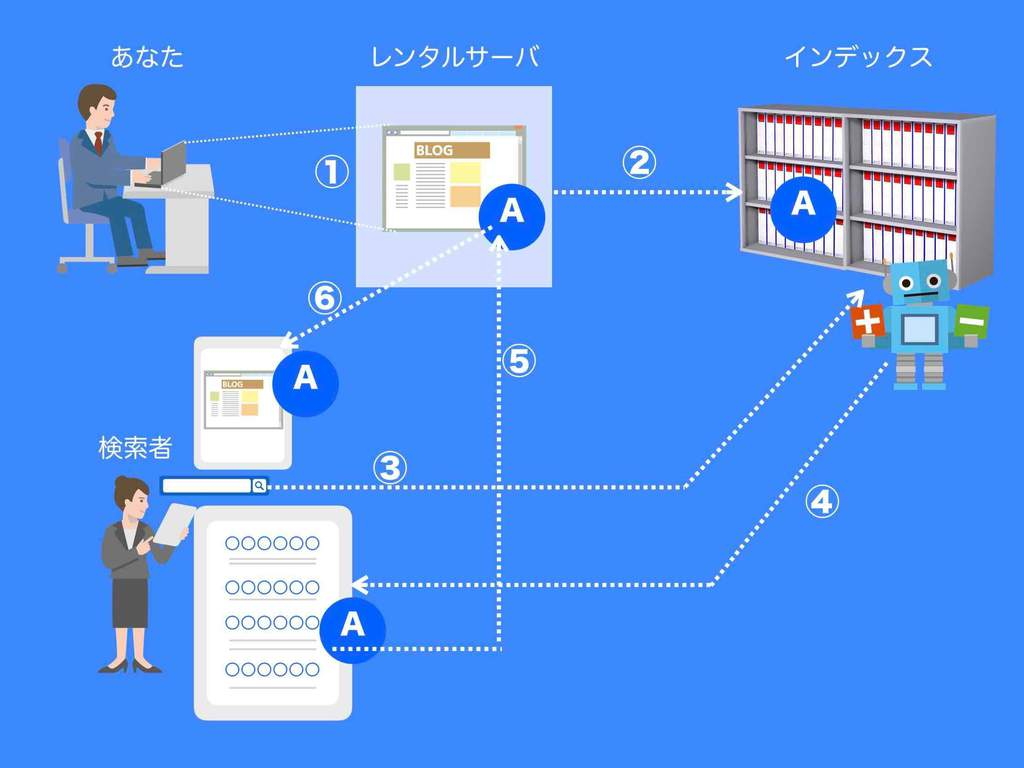 Google検索順位の決め方と仕組み(図解)