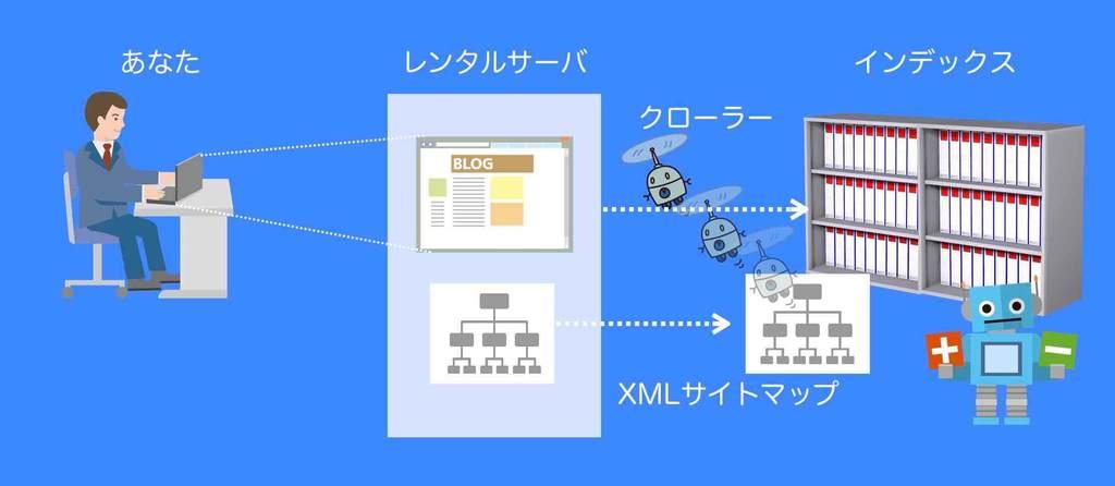 GoogleへXMLサイトマップを送信するイメージ例(図解)