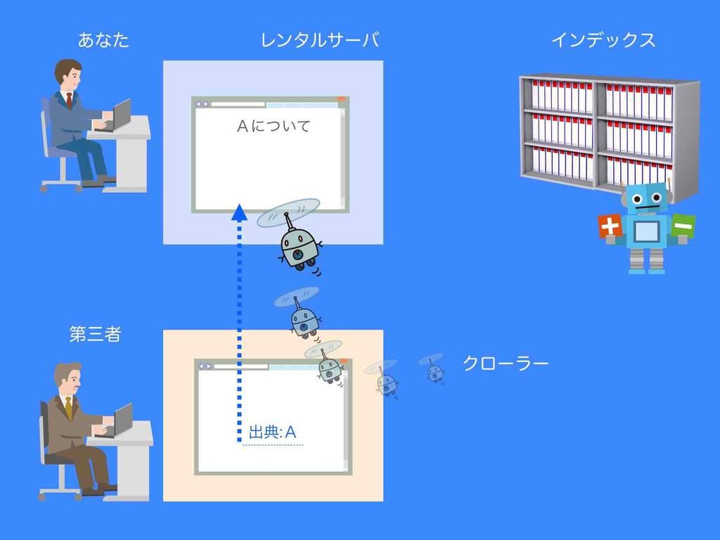 被リンクによるGoogleクロールのイメージ例(図解)