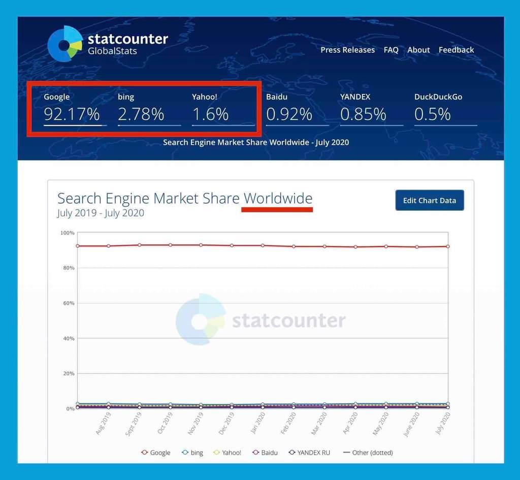 検索エンジン利用シェア率(世界)2020年8月Bing2位