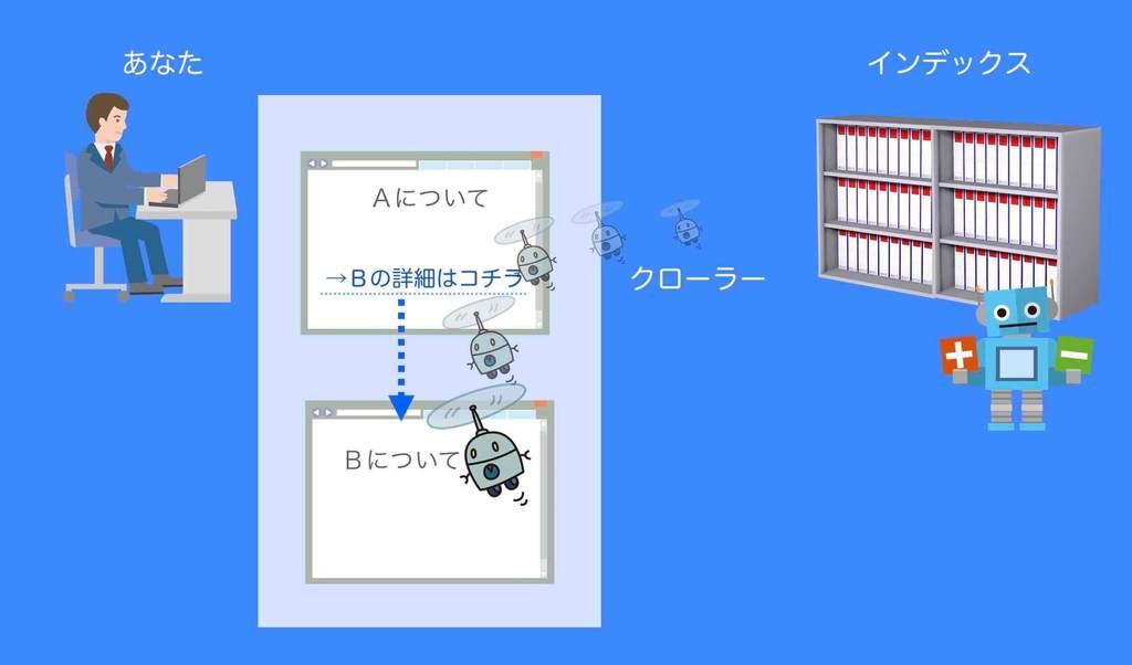 内部リンクでGoogleにクロールされるイメージ例(図解)