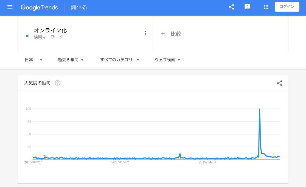 オンライン化の検索市場