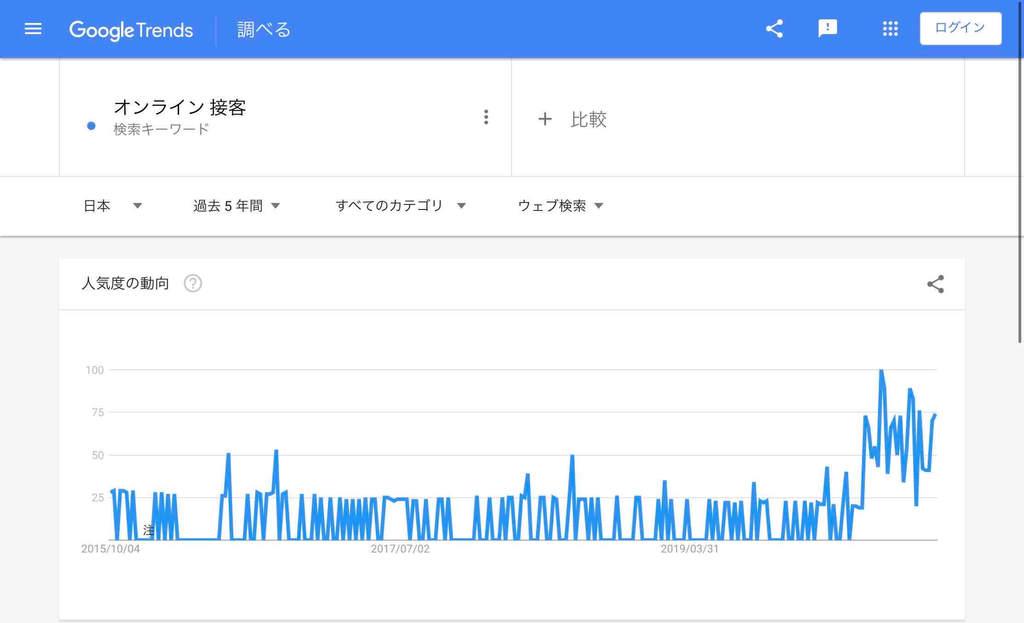 オンライン関連「オンライン接客」の検索市場