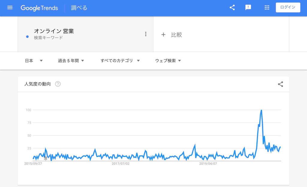 オンライン関連「オンライン営業」の検索市場