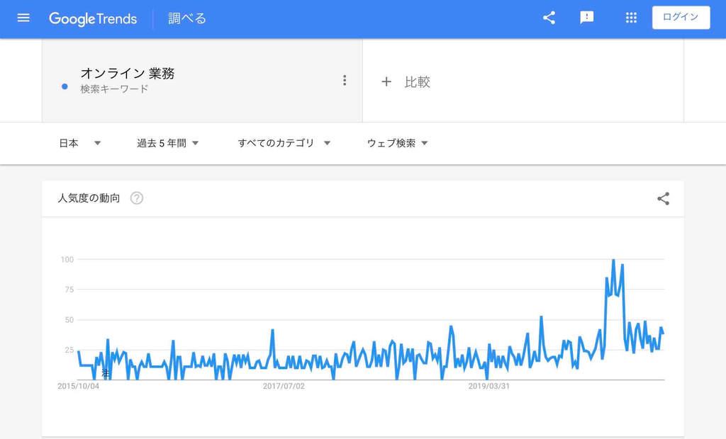 オンライン関連「オンライン業務」の検索市場
