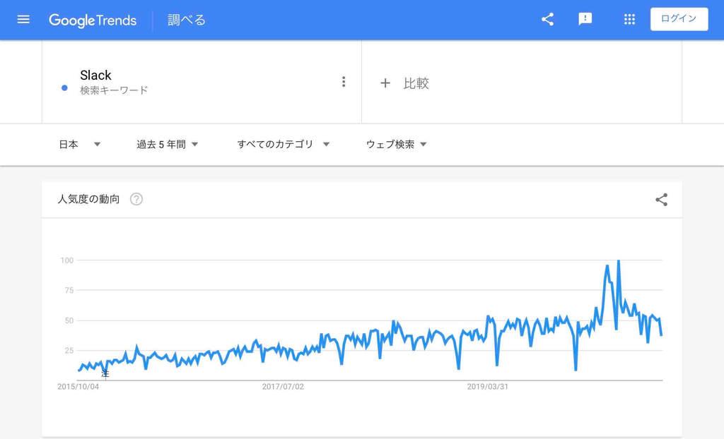 オンライン関連「Slack」の検索市場