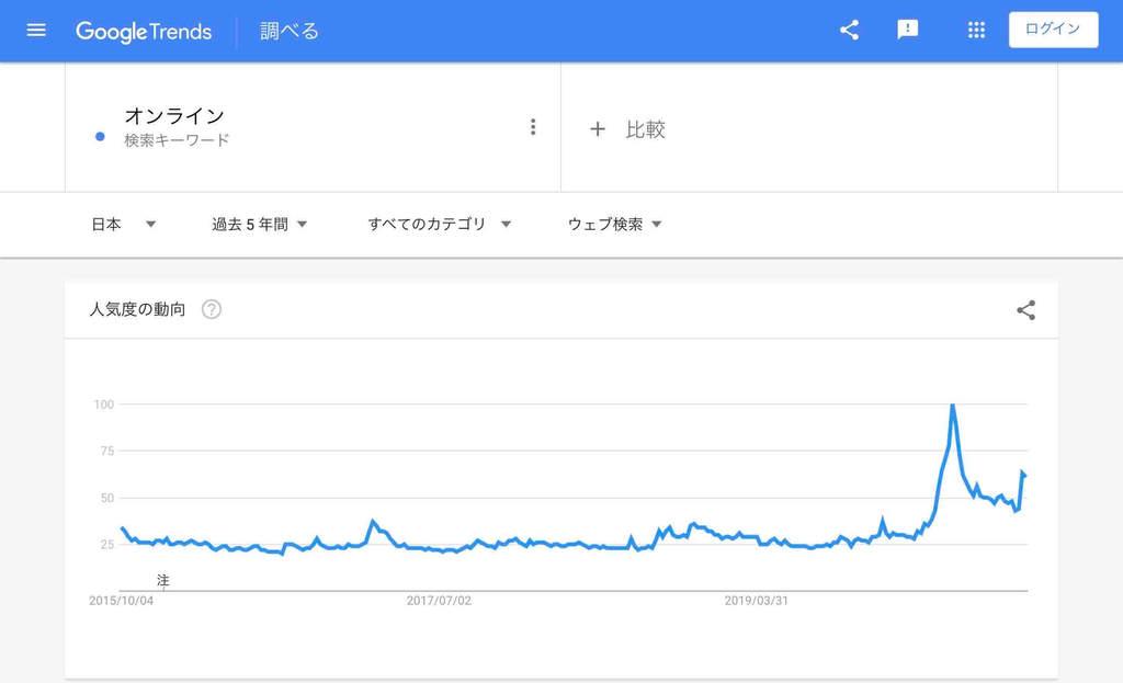 オンラインの検索市場