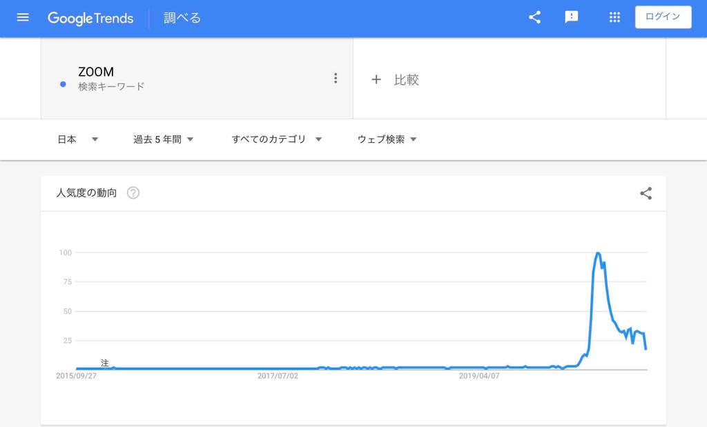 オンライン関連「ZOOM」の検索市場