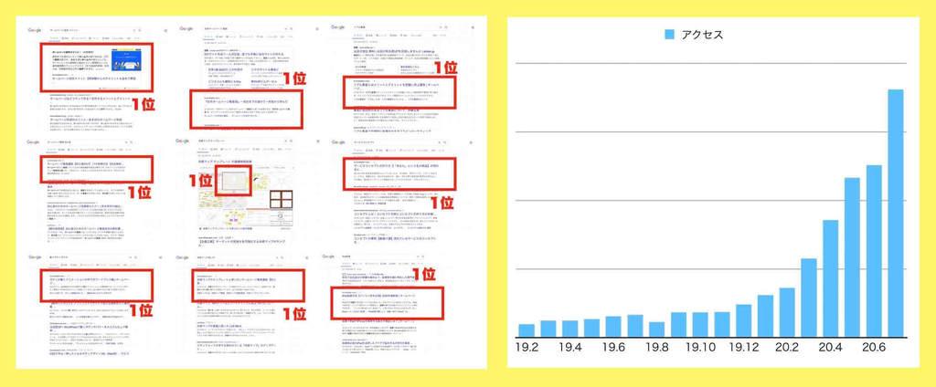 自分のサイトの検索順位とアクセス数の証拠の検索結果とグラフ