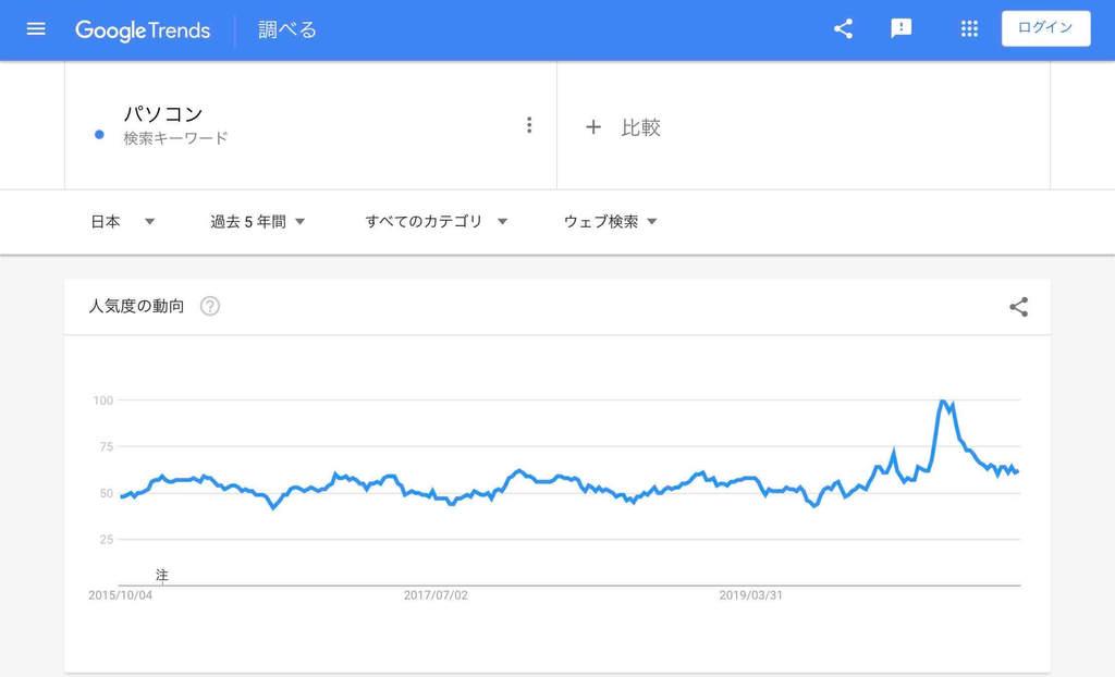 オンライン関連「パソコン」の検索市場