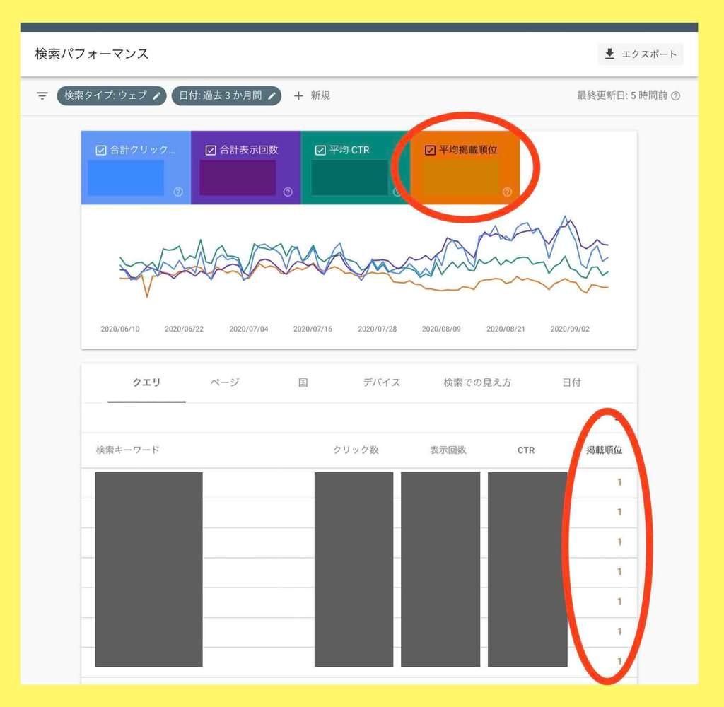 自サイトの検索順位の調べ方・使い方(Googleサーチコンソール)検索パフォーマンス画面例