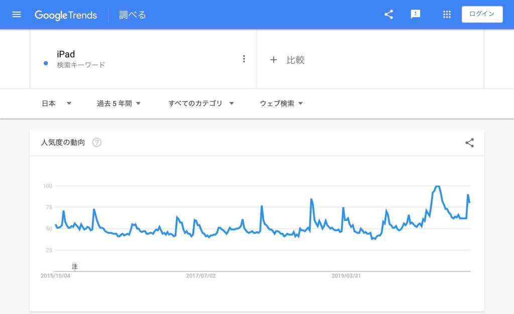 オンライン関連「iPad」の検索市場