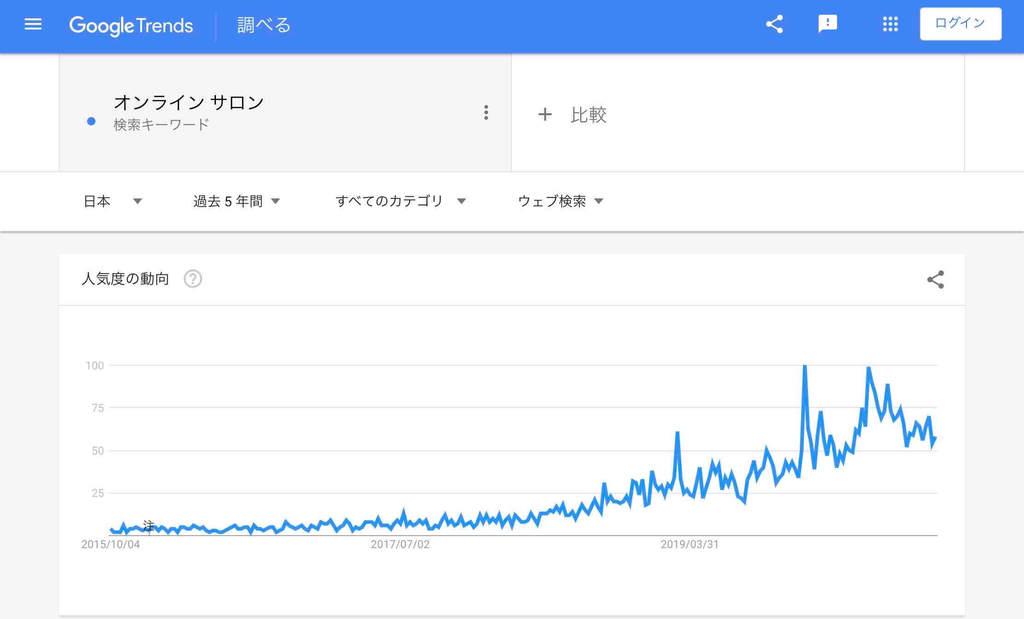 オンライン関連「オンラインサロン」の検索市場