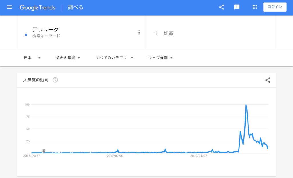 オンライン関連「テレワーク」の検索市場