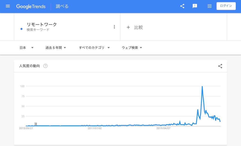 オンライン関連「リモートワーク」の検索市場