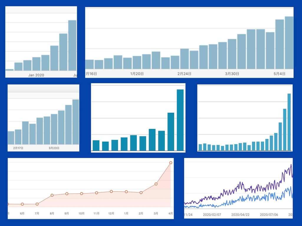 WordPressホームページのアクセス数が増える方法によってアクセス数がアップした実際のグラフ。