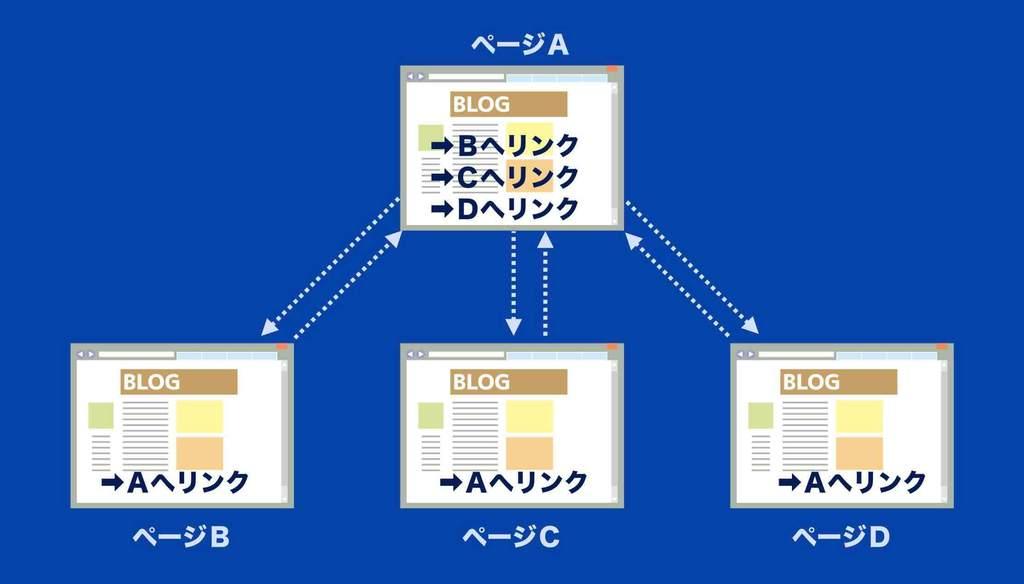 WordPressホームページのアクセス数を増やすのに必須の内部リンクとは?を説明した図。