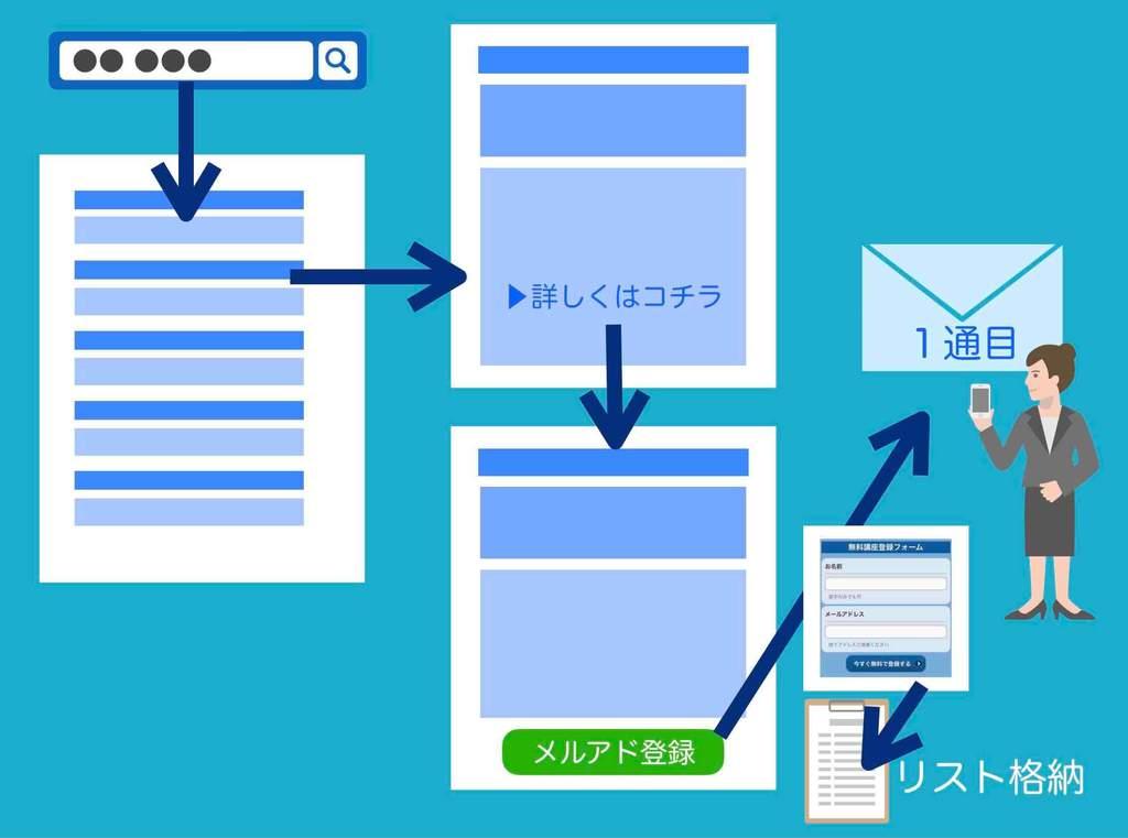 メルマガ配信のやり方(読者リストをホームページ、ブログ、SEO、検索で集客する方法の図)