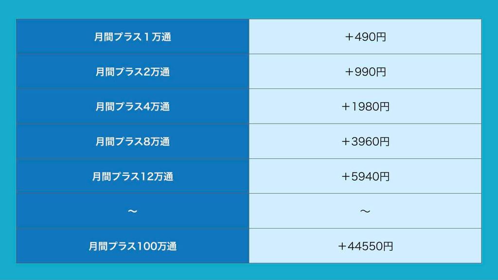 オートビズの配信数追加時の追加料金