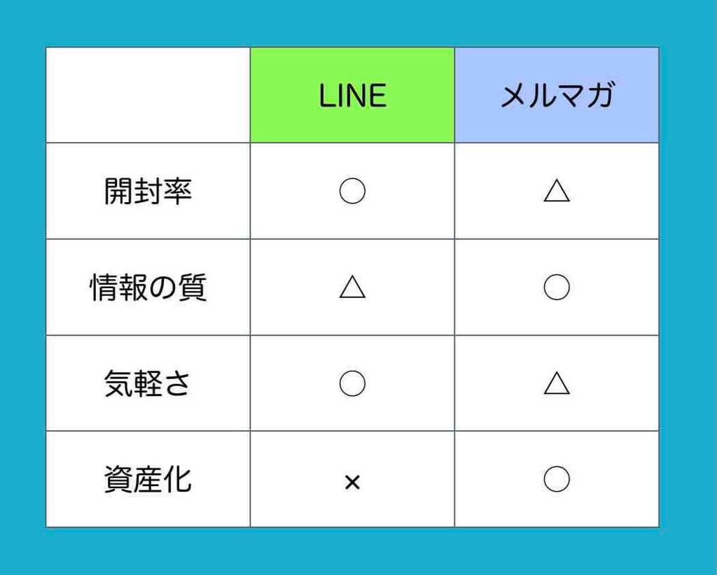 メルマガ配信のやり方(LINEとメルマガの比較)